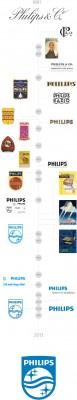 philips_2013_timeline.jpg