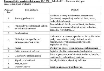 Značení elektrických přístrojů a spotřebičů_1.jpg
