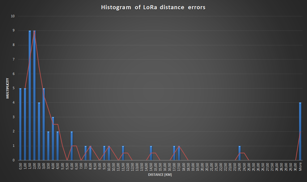 lora_distance_error.png